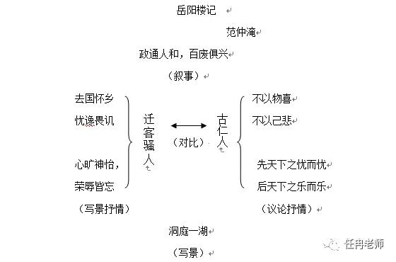 《岳阳楼记》教学设计_八年级语文教案_范文先生网