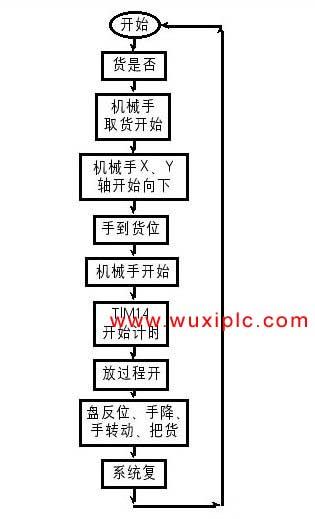 plc控制论文-----基于plc的机械手控制设计
