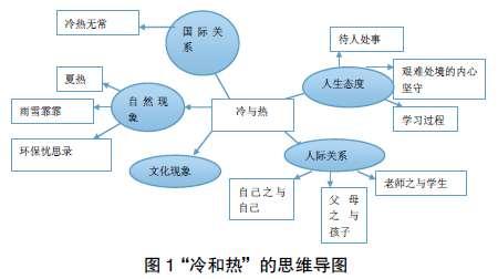 要】思维导图在高中语文作文的教学过程中