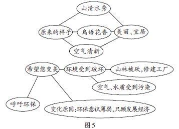 浅探概念图与写提纲在小学作文教学中的对比与应用