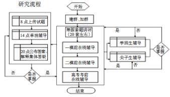 地理高考备考在QQ聊天平台实施教学的研究